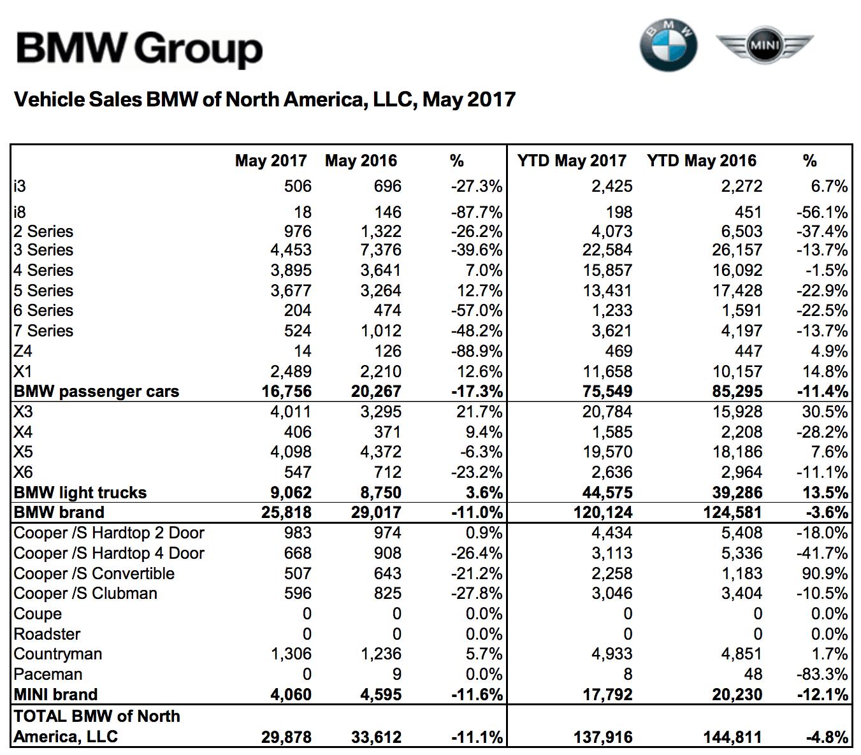 Bmwusa I8 Sales Down Dramatically