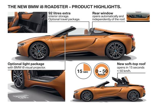 Name:  P90285564-the-new-bmw-i8-roadster-product-highlights-11-2017-600px.jpg Views: 18690 Size:  43.7 KB